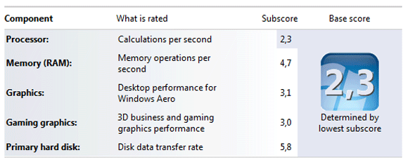 Windows 7 ratings for the 1008P-KR