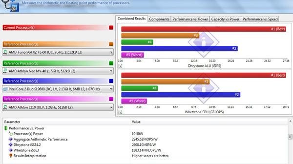 SySoftware Sandra CPu test