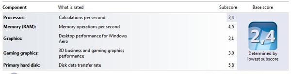 Windows rating