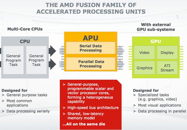 Amd Fusion architecture