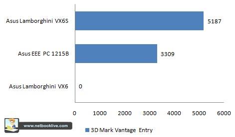 3DMark Vantage Entry