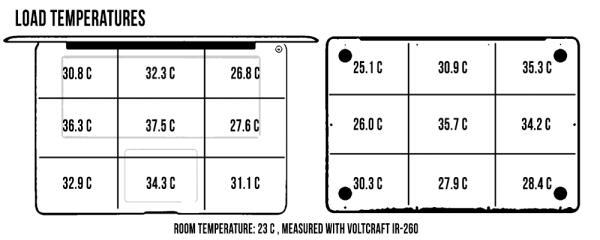 load-temperatures
