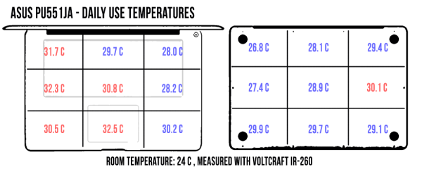 laptop-temperatures-dailyuse