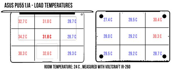 laptop-temperatures-load